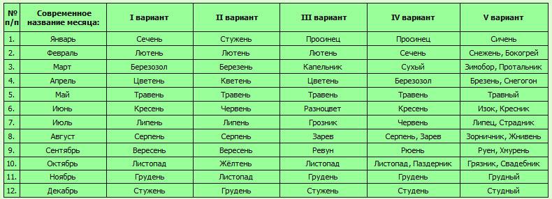 http://nfor.org/images/mesyaceslov_tablica1.jpg