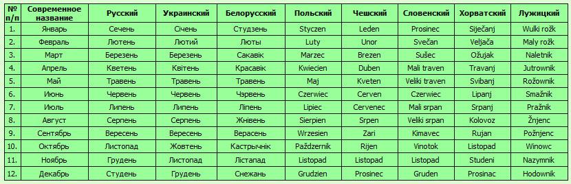 имена связанные с годом и знаком